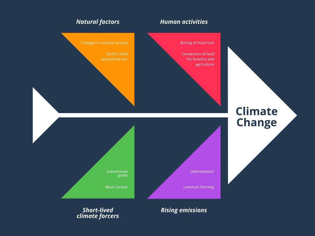 Colorful climate change fishbone diagram agriculture leave a comment cancel reply ccuart Images