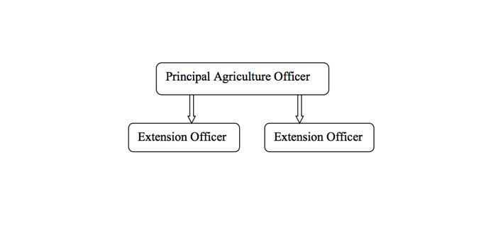 Unit – Agriculture